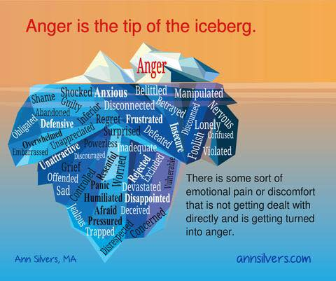 iceberg with words that mask hidden feelings www.janicewilliamscounsellingservices